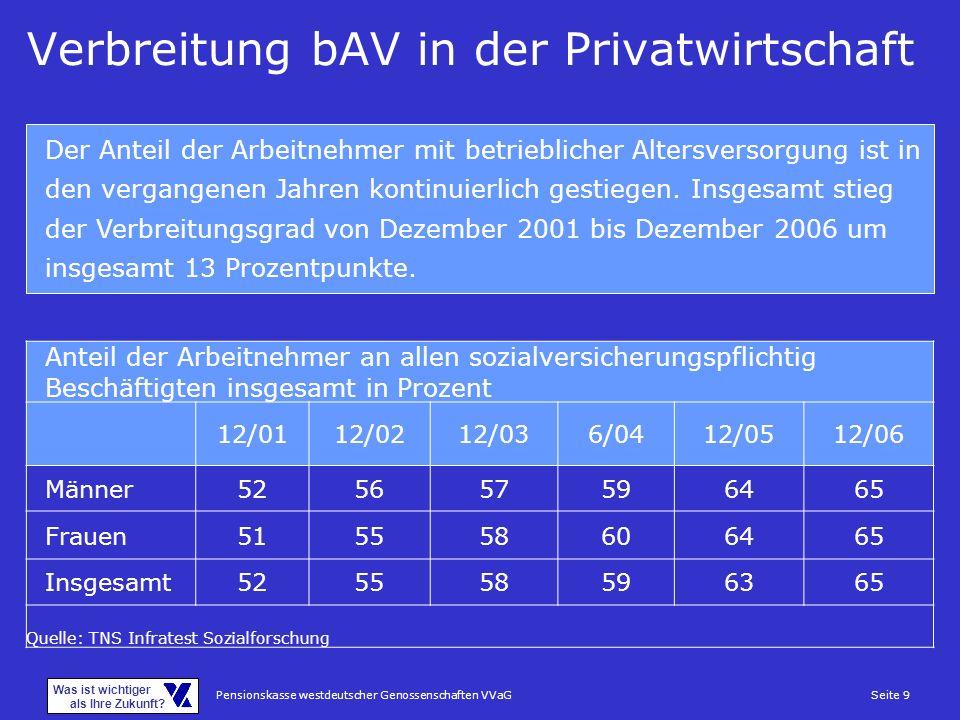 Verbreitung bAV in der Privatwirtschaft