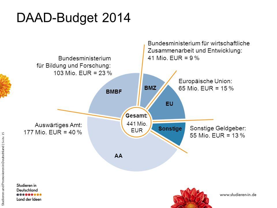 DAAD-Budget 2014 Bundesministerium für wirtschaftliche Zusammenarbeit und Entwicklung: 41 Mio. EUR = 9 %