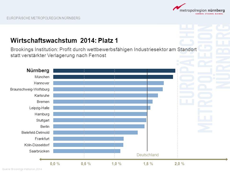 Wirtschaftswachstum 2014: Platz 1