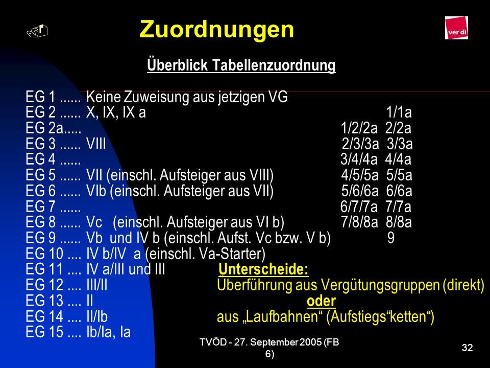 Zuordnungen Überblick Tabellenzuordnung EG 1