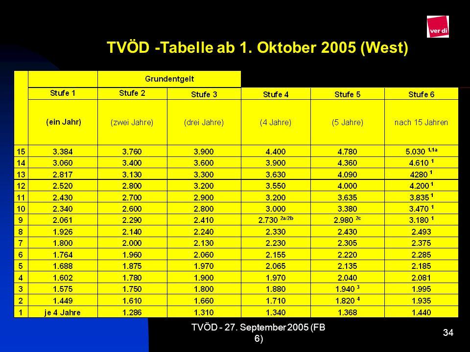 TVÖD -Tabelle ab 1. Oktober 2005 (West)