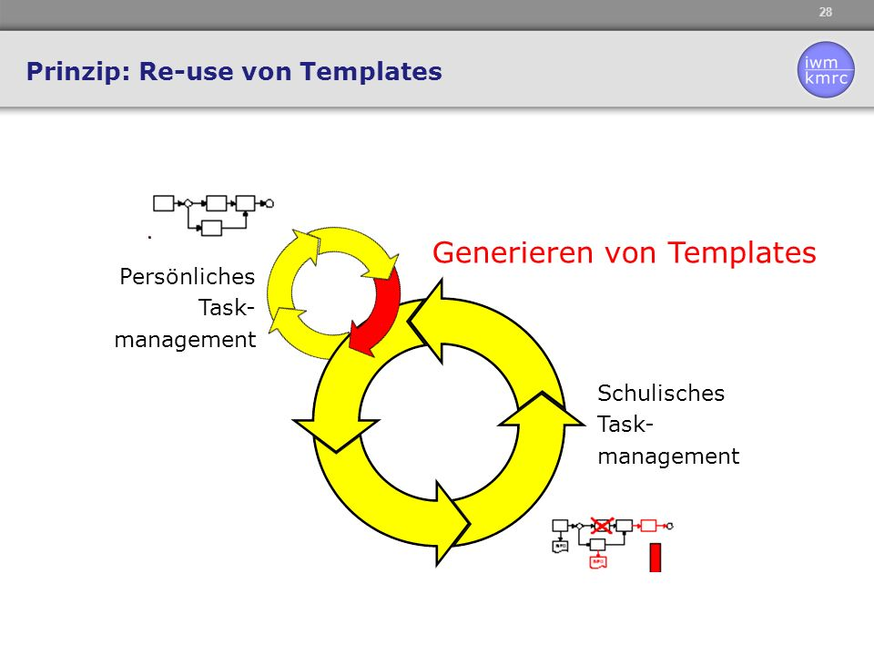 Prinzip: Re-use von Templates