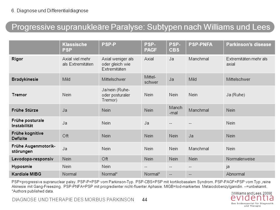 Progressive supranukleäre Paralyse: Subtypen nach Williams und Lees