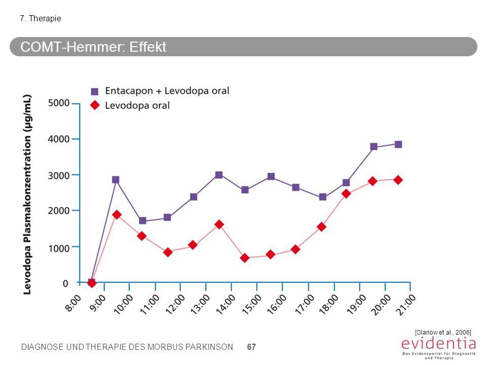 COMT-Hemmer: Effekt 7. Therapie