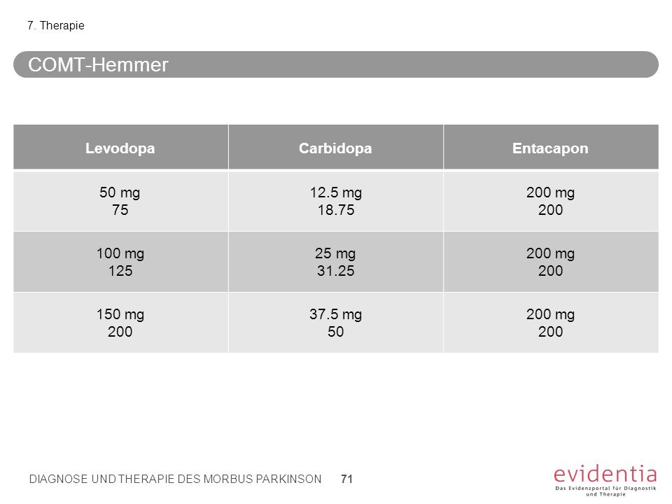 COMT-Hemmer Levodopa Carbidopa Entacapon 50 mg 75 12.5 mg 18.75 200 mg