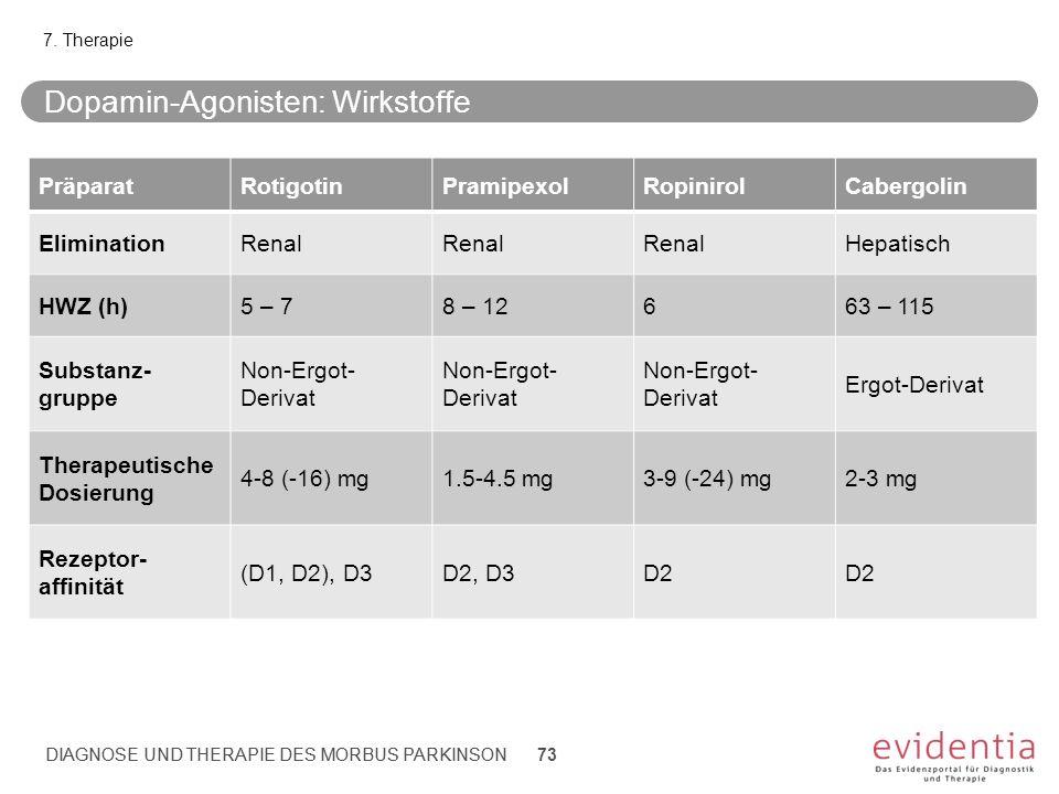 Dopamin-Agonisten: Wirkstoffe