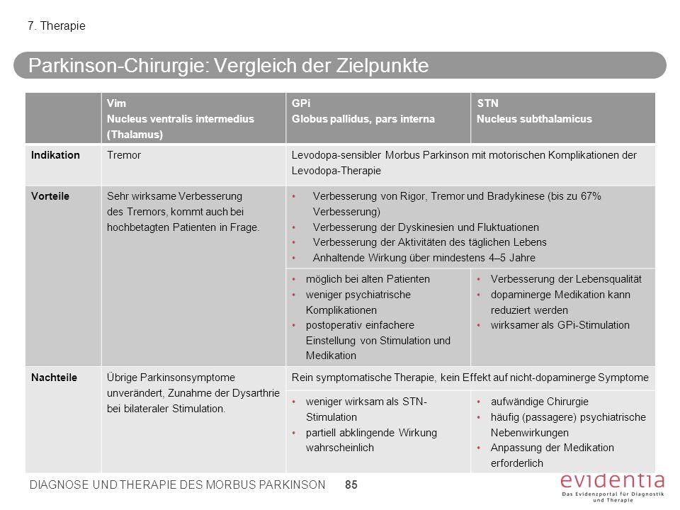 Parkinson-Chirurgie: Vergleich der Zielpunkte