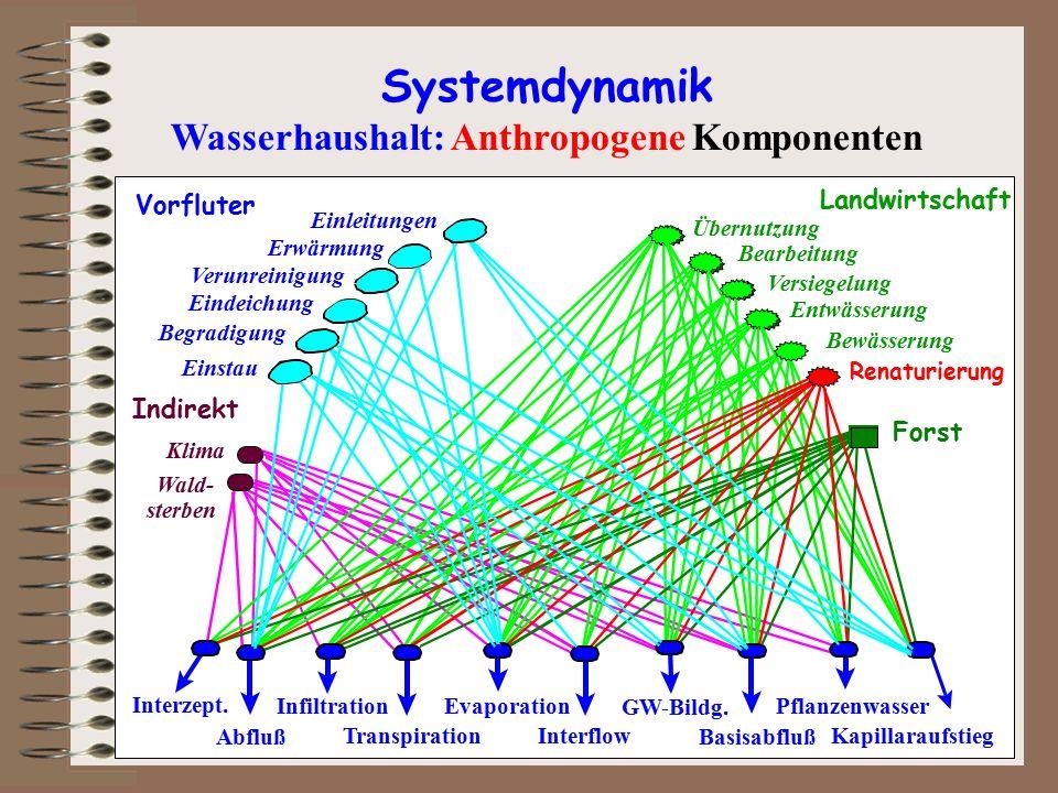 Wasserhaushalt: Anthropogene Komponenten