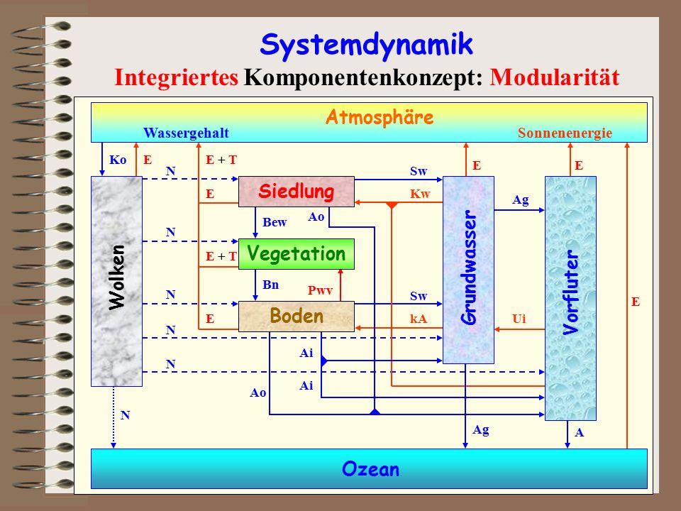 Integriertes Komponentenkonzept: Modularität