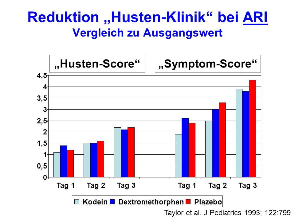 "Reduktion ""Husten-Klinik bei ARI Vergleich zu Ausgangswert"