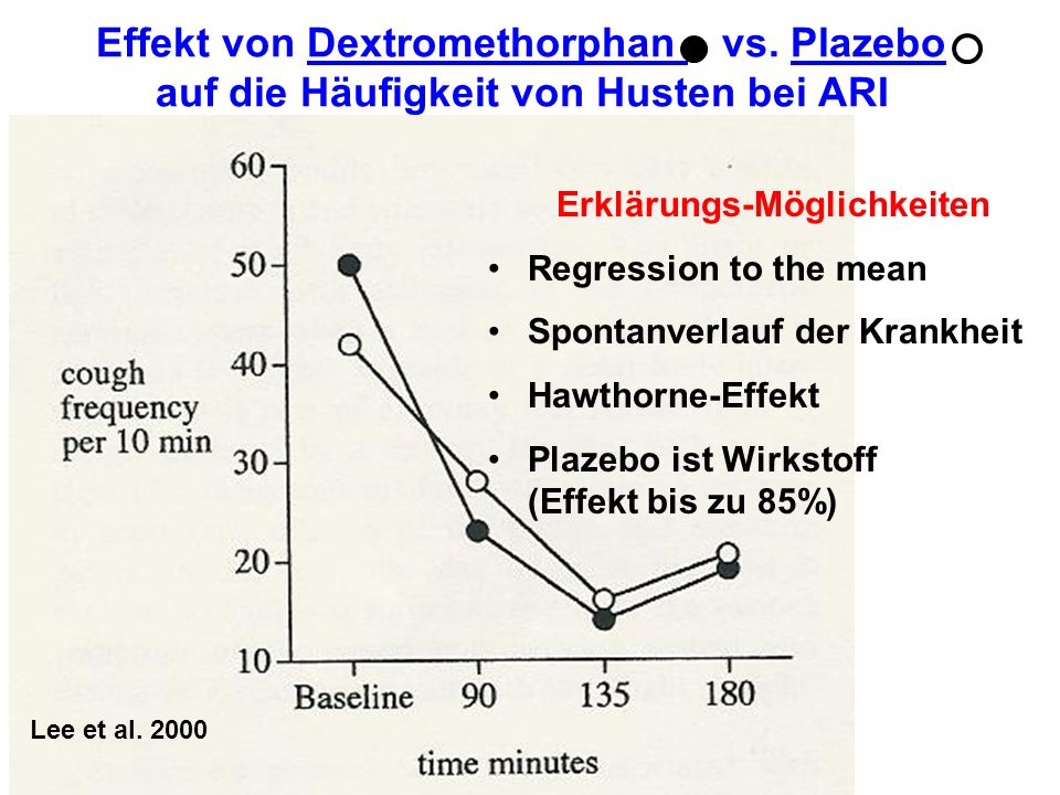 Effekt von Dextromethorphan vs