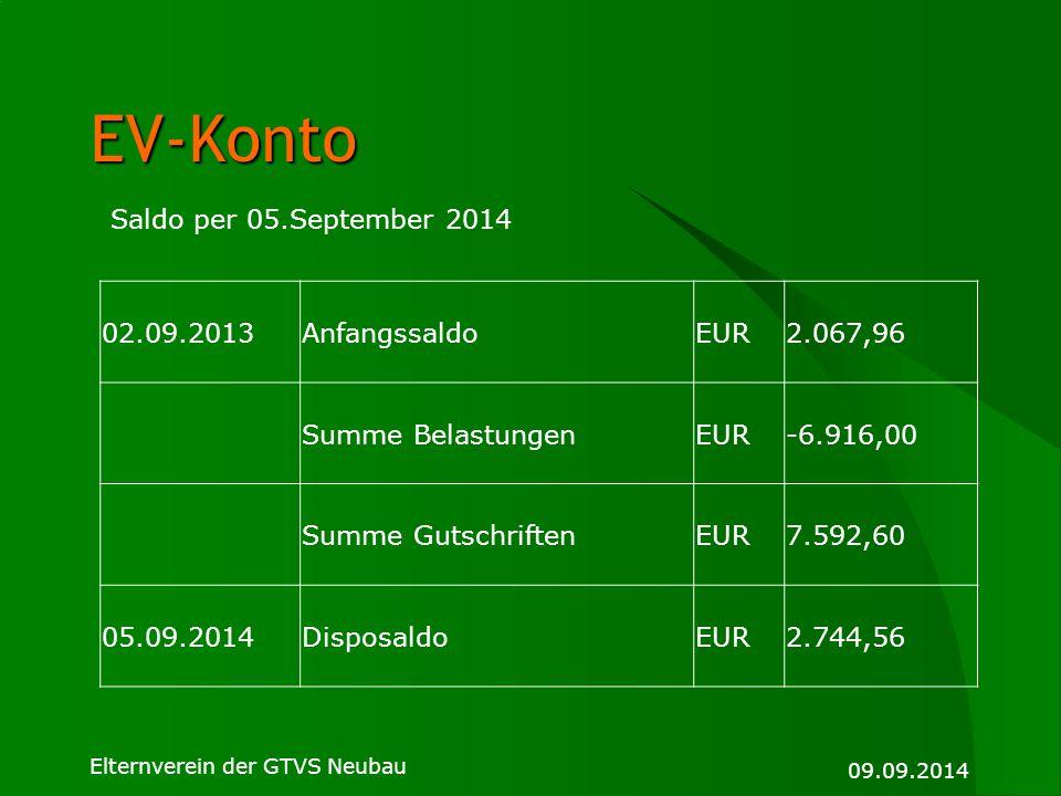 EV-Konto Saldo per 05.September 2014 02.09.2013 Anfangssaldo EUR