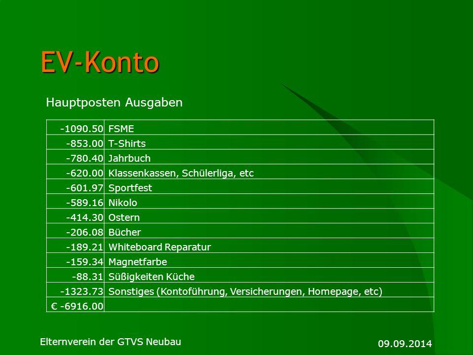 EV-Konto Hauptposten Ausgaben -1090.50 FSME -853.00 T-Shirts -780.40