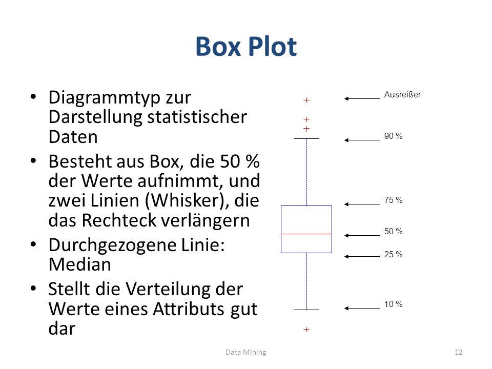 Box Plot Diagrammtyp zur Darstellung statistischer Daten