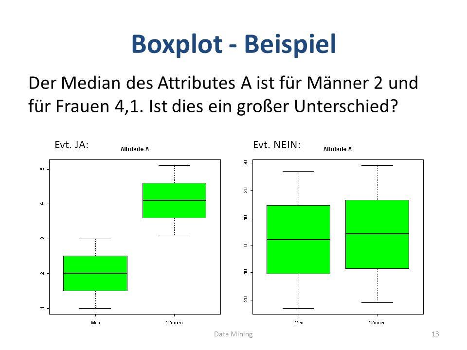 Boxplot - Beispiel Der Median des Attributes A ist für Männer 2 und für Frauen 4,1. Ist dies ein großer Unterschied