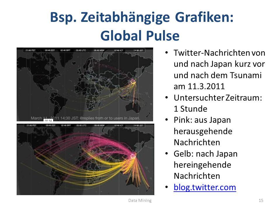 Bsp. Zeitabhängige Grafiken: Global Pulse