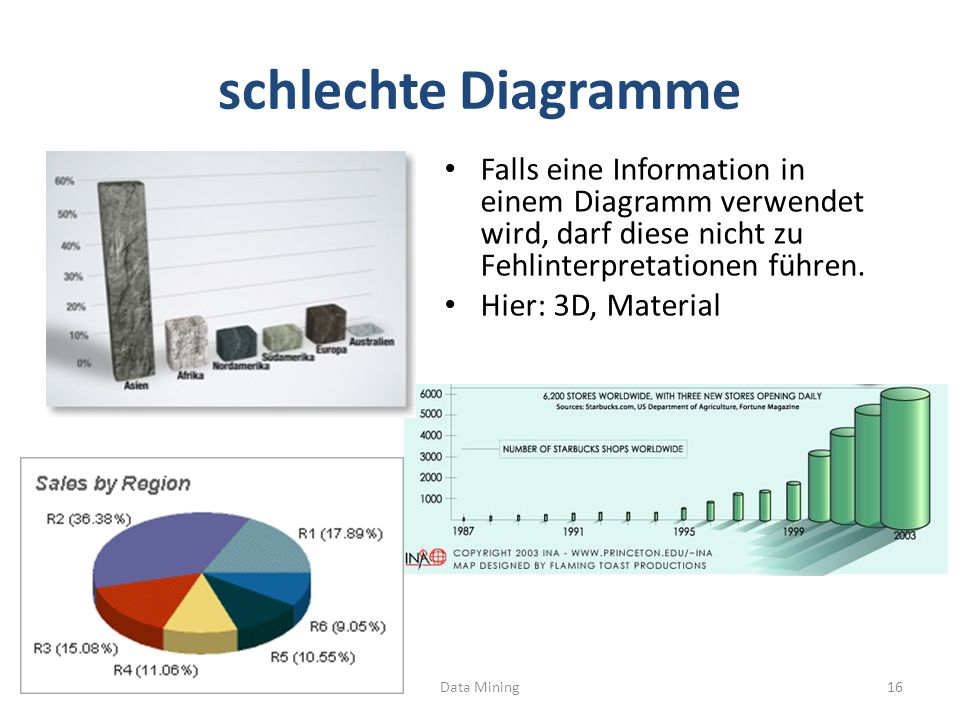 schlechte Diagramme Falls eine Information in einem Diagramm verwendet wird, darf diese nicht zu Fehlinterpretationen führen.