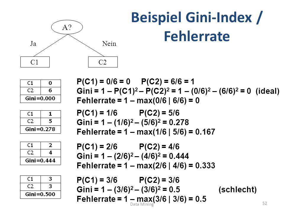Beispiel Gini-Index / Fehlerrate