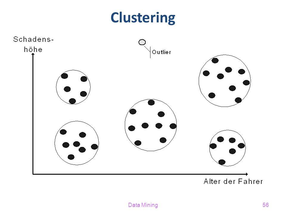 Clustering Data Mining