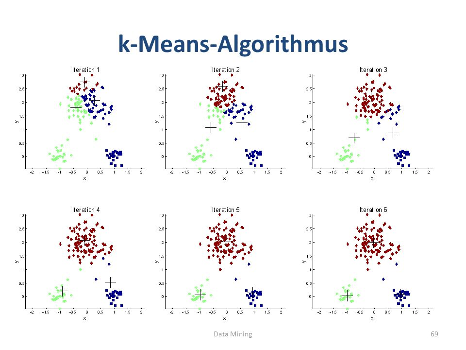 k-Means-Algorithmus Data Mining