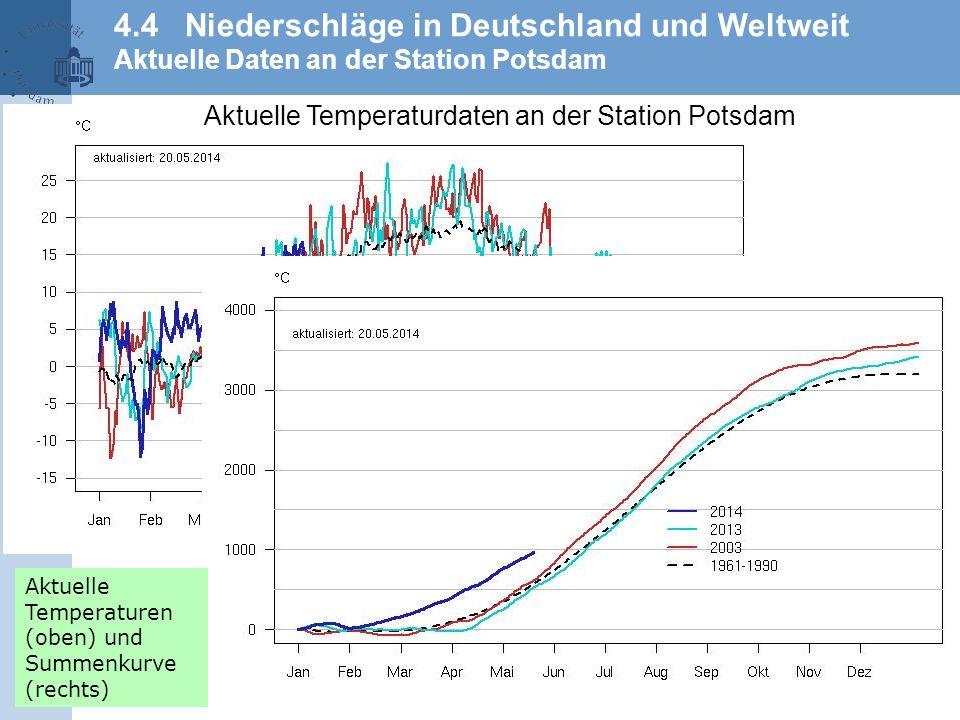 4.4 Niederschläge in Deutschland und Weltweit Aktuelle Daten an der Station Potsdam