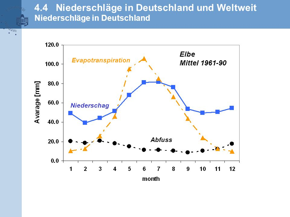 4.4 Niederschläge in Deutschland und Weltweit Niederschläge in Deutschland