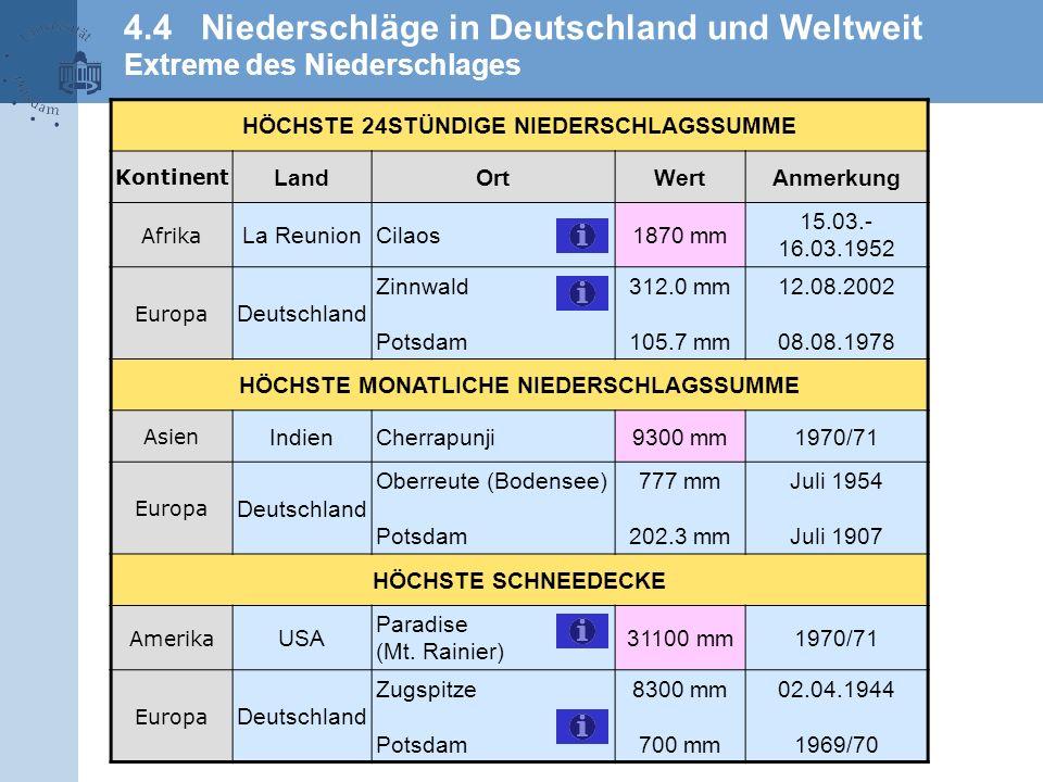 4.4 Niederschläge in Deutschland und Weltweit Extreme des Niederschlages