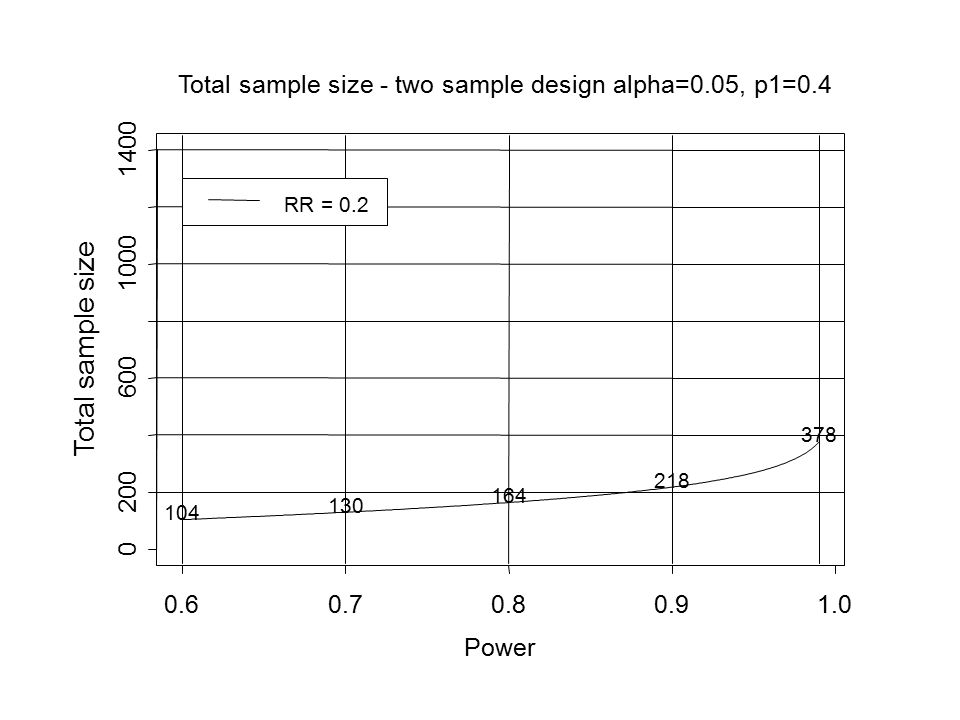 Total sample size Power 0.6 0.7 0.8 0.9 1.0 200 600 1000 1400