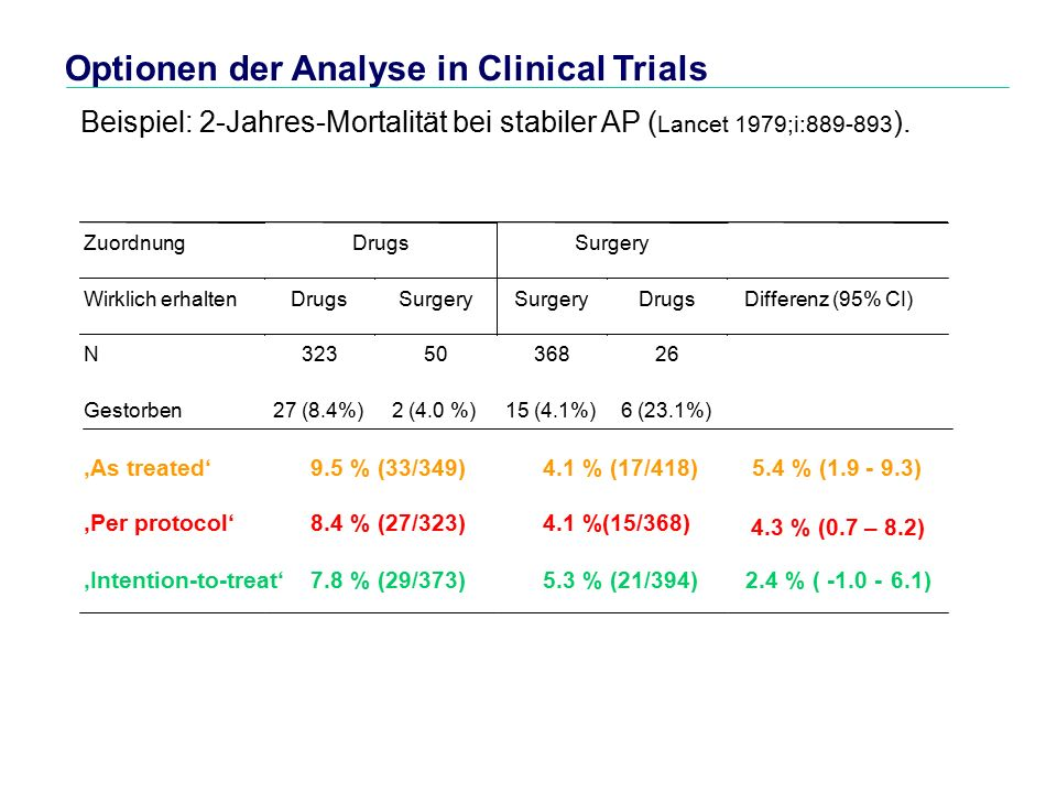 Optionen der Analyse in Clinical Trials