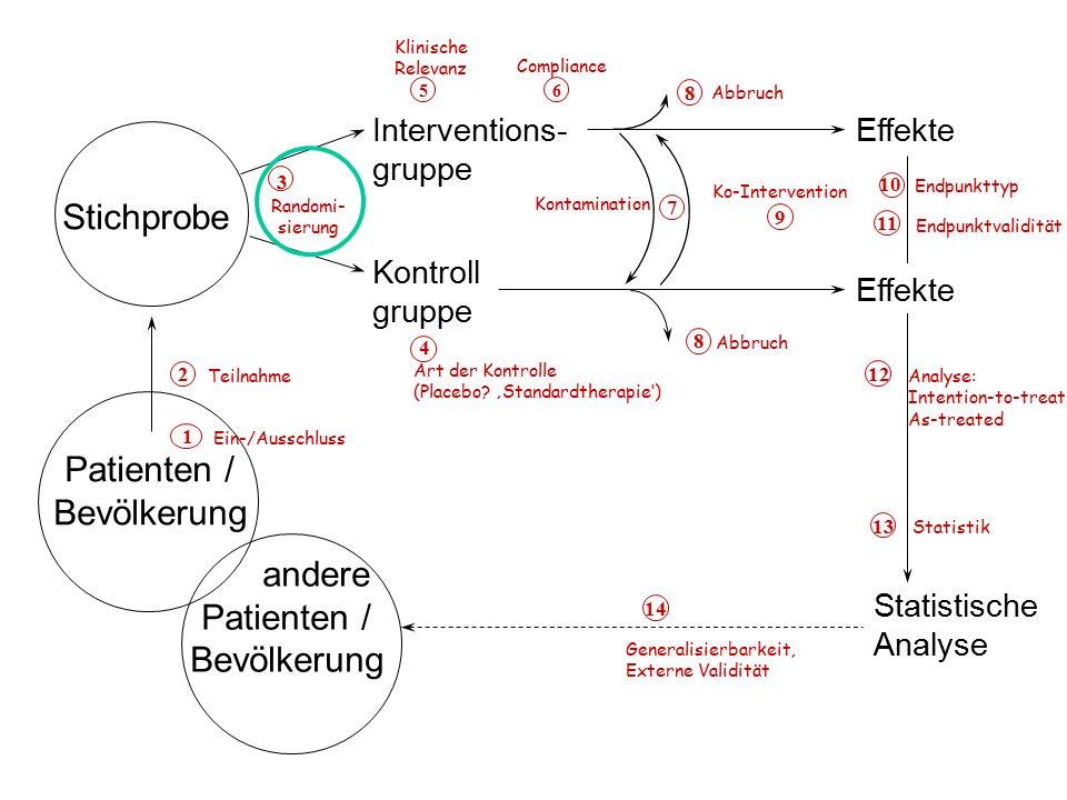 Stichprobe Patienten / Bevölkerung andere Patienten / Bevölkerung
