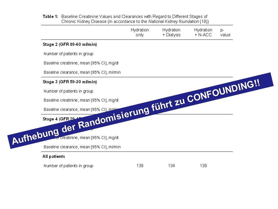 Aufhebung der Randomisierung führt zu CONFOUNDING!!
