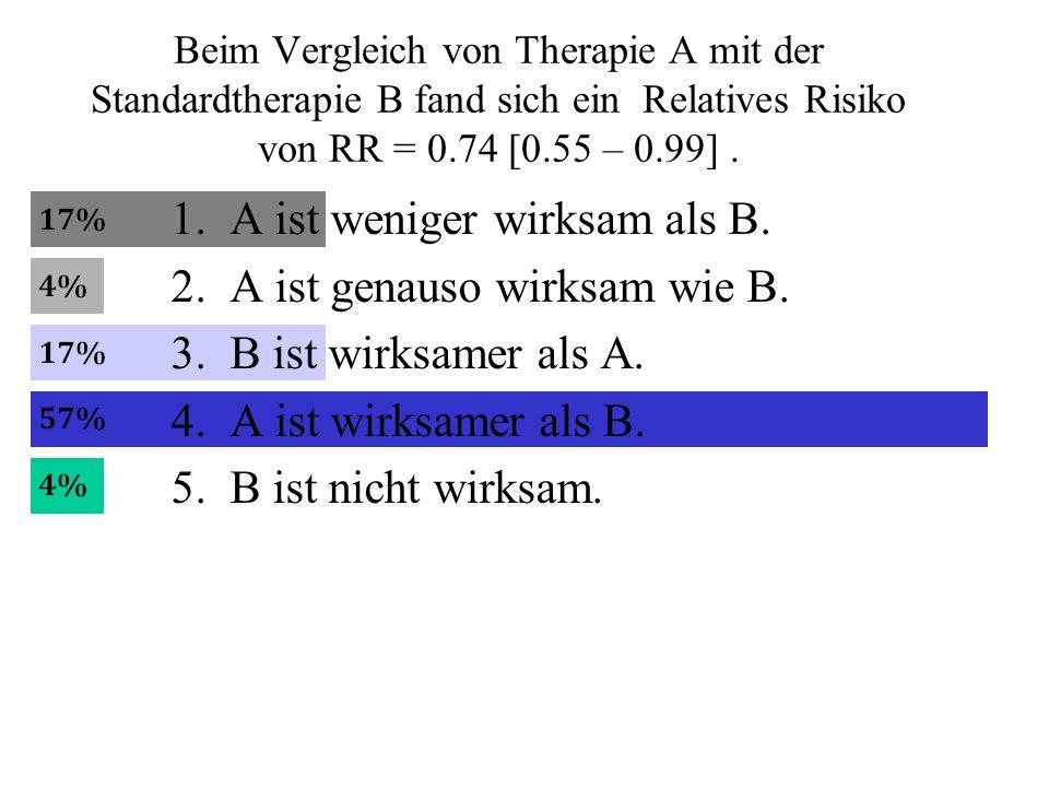 A ist weniger wirksam als B. A ist genauso wirksam wie B.