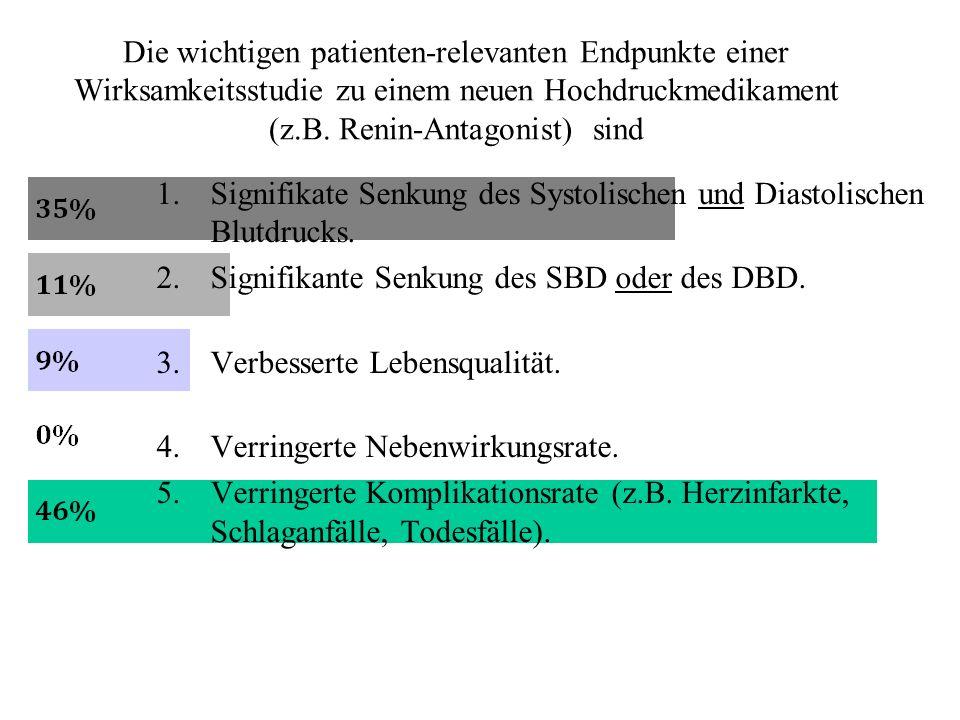 Die wichtigen patienten-relevanten Endpunkte einer Wirksamkeitsstudie zu einem neuen Hochdruckmedikament (z.B. Renin-Antagonist) sind