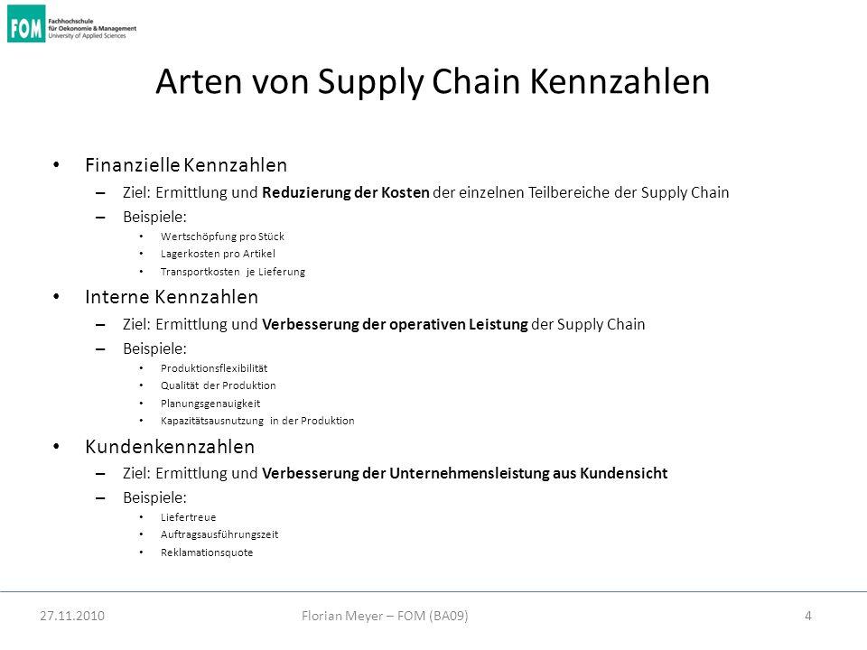 Arten von Supply Chain Kennzahlen
