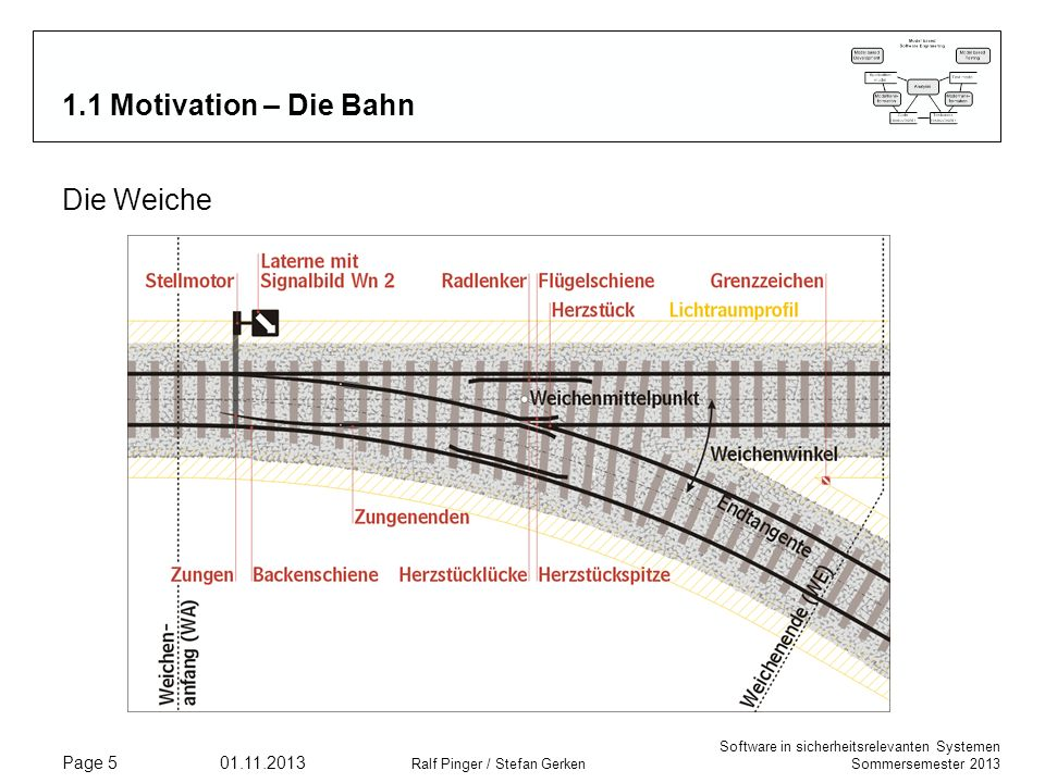 1.1 Motivation – Die Bahn Die Weiche 21.03.2017