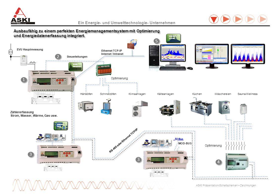 5 2 1 3 3 4 Ein Energie- und Umwelttechnologie- Unternehmen
