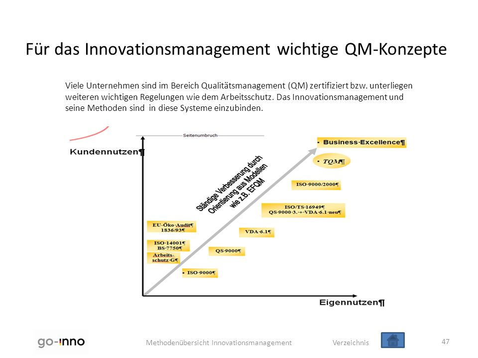 Für das Innovationsmanagement wichtige QM-Konzepte