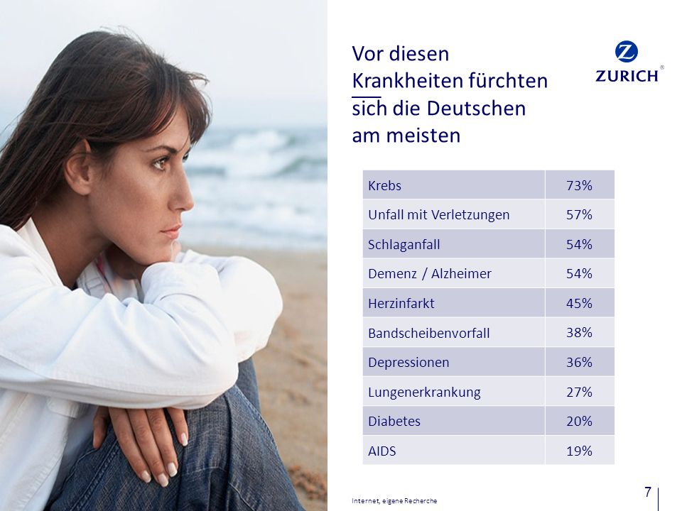 Vor diesen Krankheiten fürchten sich die Deutschen am meisten