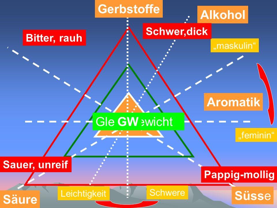Gerbstoffe Alkohol Aromatik Gleichgewicht GW Süsse Säure Schwer,dick