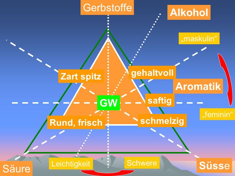 Gerbstoffe Alkohol Aromatik GW Süsse Säure gehaltvoll Zart spitz