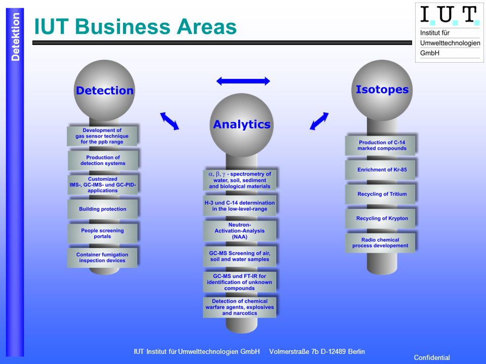IUT Business Areas