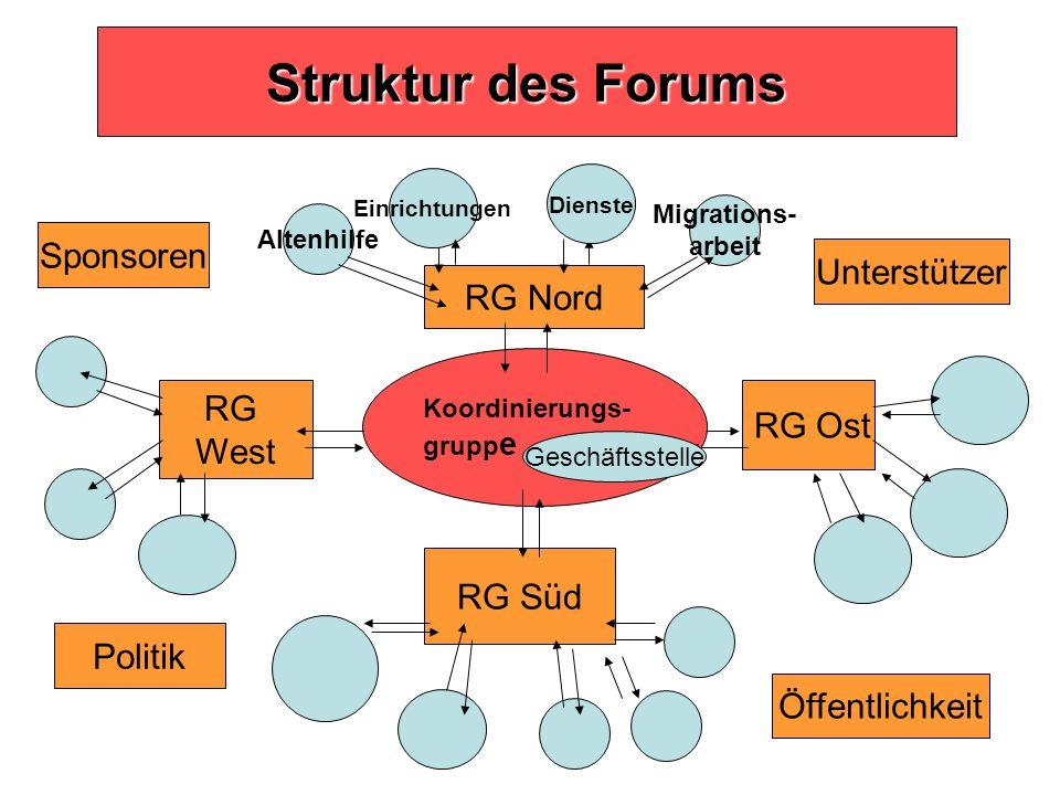 Struktur des Forums Sponsoren Unterstützer RG Nord RG West RG Süd