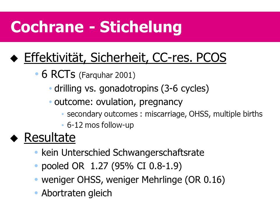 Cochrane - Stichelung Effektivität, Sicherheit, CC-res. PCOS Resultate
