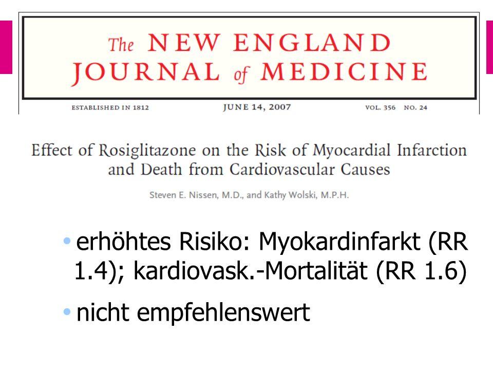 Rosiglitazon erhöhtes Risiko: Myokardinfarkt (RR 1.4); kardiovask.-Mortalität (RR 1.6) nicht empfehlenswert.