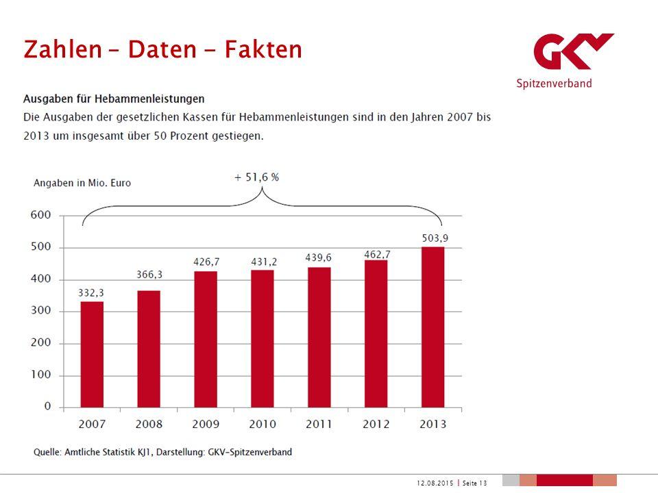 Zahlen – Daten - Fakten 12.08.2015