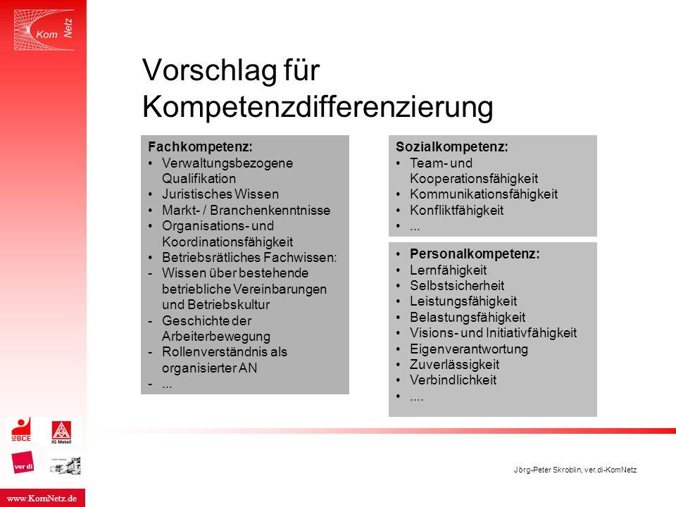 Vorschlag für Kompetenzdifferenzierung