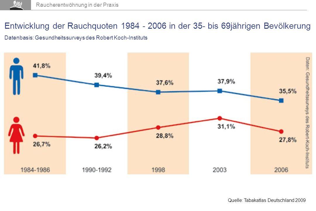 Entwicklung der Rauchquoten 1984 - 2006 in der 35- bis 69jährigen Bevölkerung Datenbasis: Gesundheitssurveys des Robert Koch-Instituts