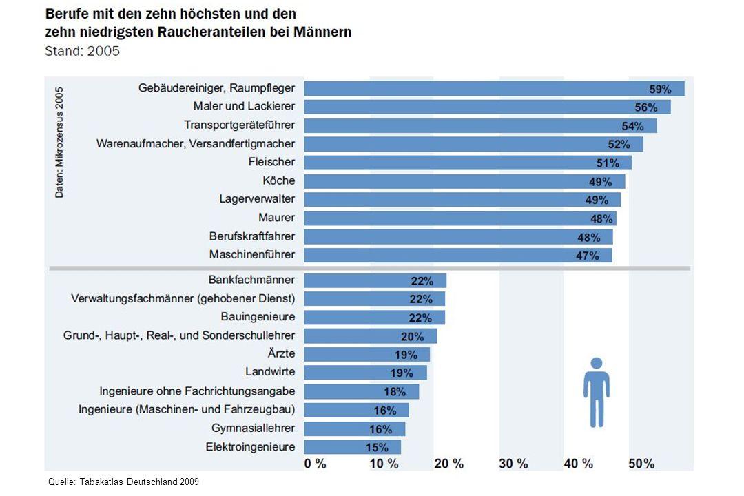 Quelle: Tabakatlas Deutschland 2009
