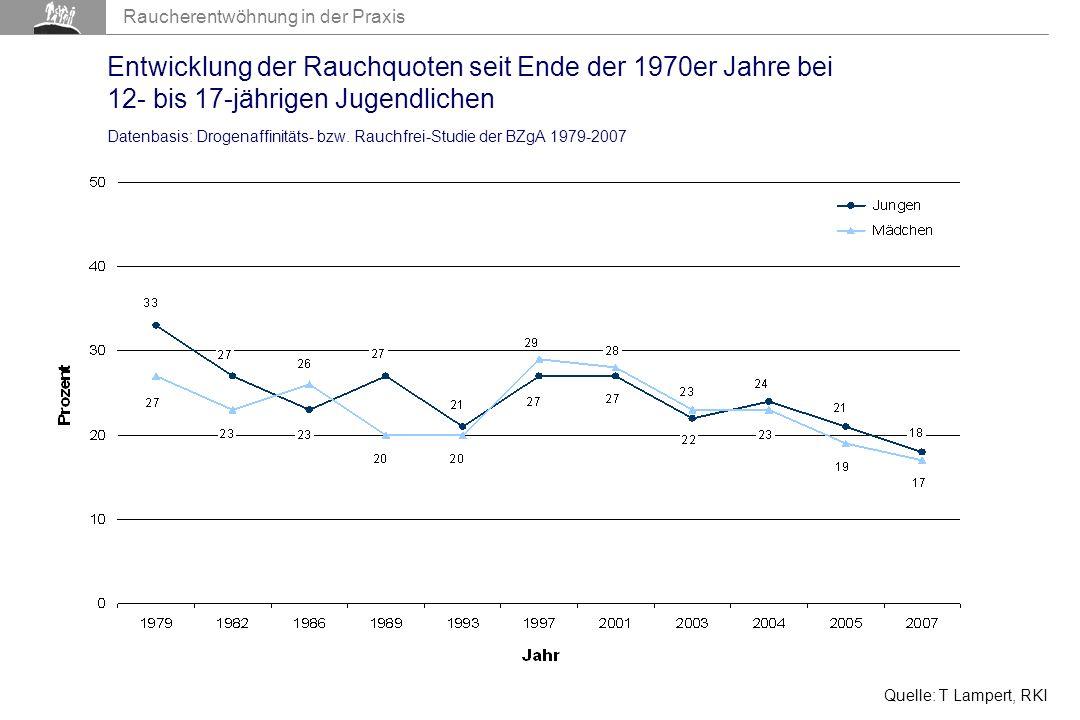 Entwicklung der Rauchquoten seit Ende der 1970er Jahre bei 12- bis 17-jährigen Jugendlichen Datenbasis: Drogenaffinitäts- bzw. Rauchfrei-Studie der BZgA 1979-2007