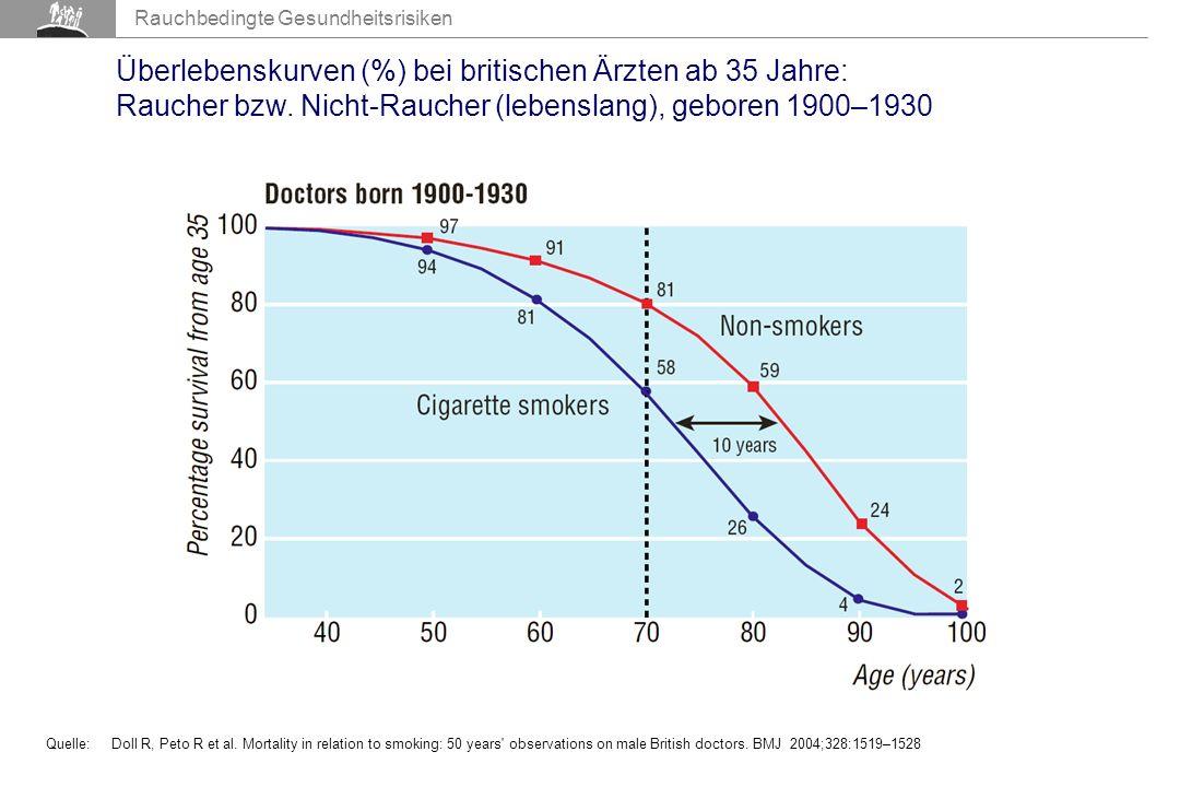 Überlebenskurven (%) bei britischen Ärzten ab 35 Jahre: Raucher bzw